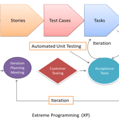 Agile Process Flow Diagram Rca To Mini Jack Wiring Model Methodology Guide For Developers And Testers Business Requirements Are Gathered In Terms Of Stories All Those Stored A Place Called The Parking Lot