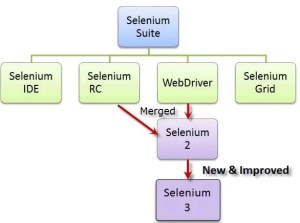 Introduction to Selenium