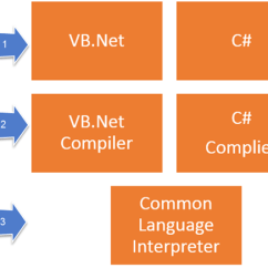 How Net Framework Works Diagram Stereo Wiring What Is Complete Architecture Tutorial