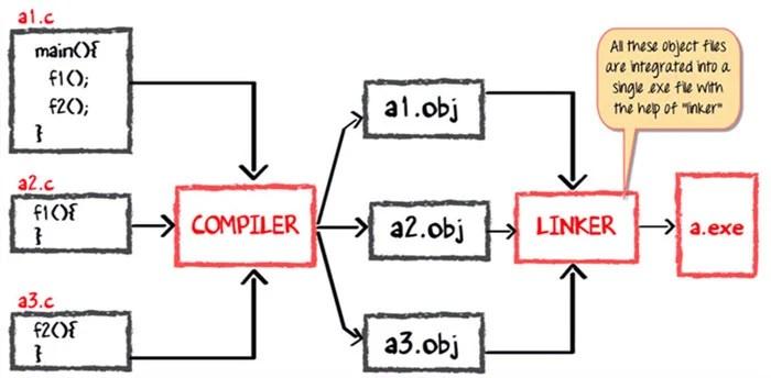jvm architecture diagram solenoid valve wiring java virtual machine its working of
