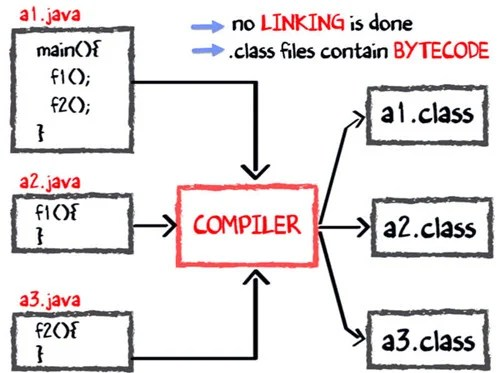 jvm architecture diagram ethernet wiring wall jack java virtual machine its working of