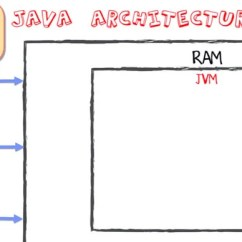 Jvm Architecture Diagram Bell Wiring Java Virtual Machine Its Working Of