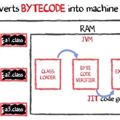Jvm Architecture Diagram 2007 Honda Civic Ex Stereo Wiring Java Virtual Machine Its Working Of