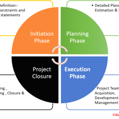 Pmp Inputs And Outputs Diagram Invisible Fence Greensburg Pa Project Management Life Cycle Complete Guide