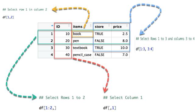 R Data Frame Column Names Numeric | Viewframes.co