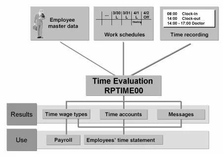 how to make process flow diagram template word run time evaluation: sap pt60