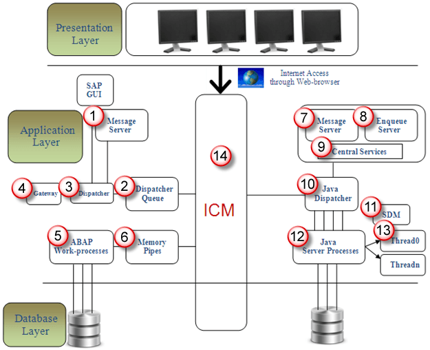 java 3 tier architecture diagram wiring multiple lights to one switch sap r/3 tutorial