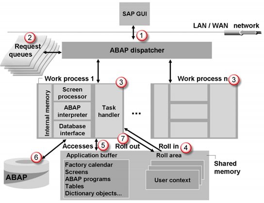 sap r 3 modules diagram floor lamp parts architecture tutorial