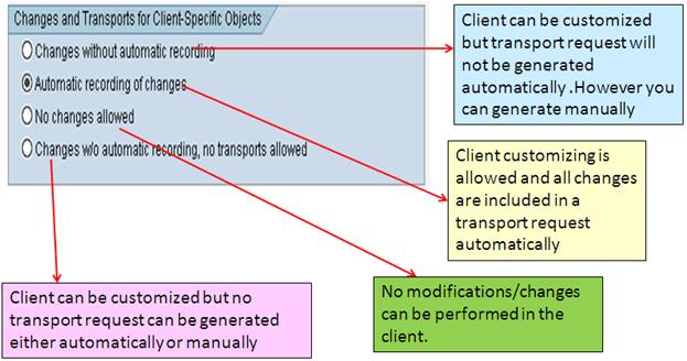 Sap Transport Table - Principlesofafreesociety
