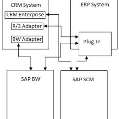 Sap R 3 Modules Diagram House Drainage System Crm Module Overview Architecture
