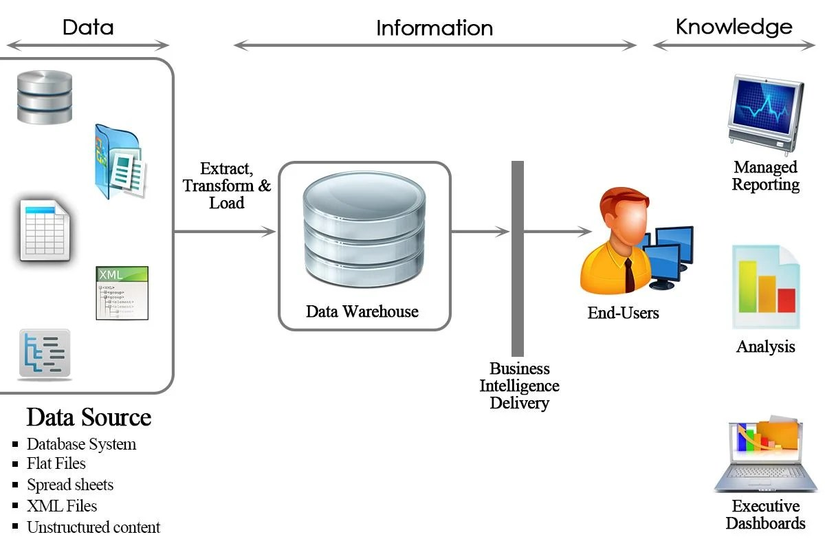 data warehouse architecture diagram with explanation one light two switches wiring diagrams introduction sap bi