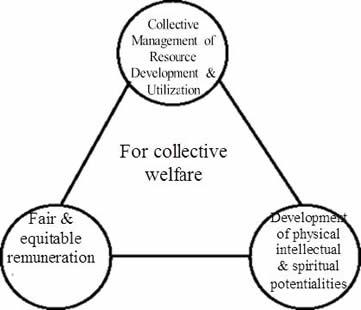 Civilian Democratic Political-Economic System, for