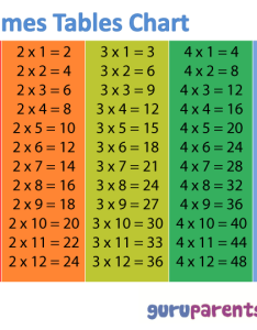 to times tables chart also  guruparents rh