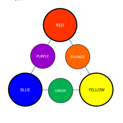 Color Combinations For Diagram How A Water Softener Works Mixing Colors Guruparents Preschool Chart