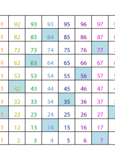 times table pattern on hundreds chart also multiplication patterns guruparents rh