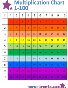 The horizontally colored multiplication chart also guruparents rh