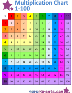 Horizontally and vertically colored version multiplication chart also guruparents rh