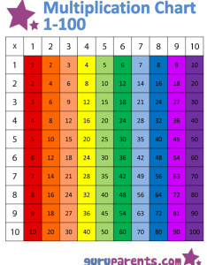 Vertically colored version multiplication chart also guruparents rh
