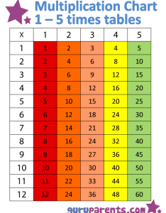 Multiplication chart also  times tables guruparents rh