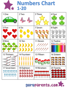 Numbers chart also guruparents rh