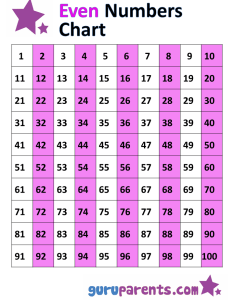 Pin it on pinterest guruparents odd and even number chart also numbers rh