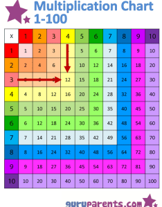 Multiplication chart example of  also guruparents rh