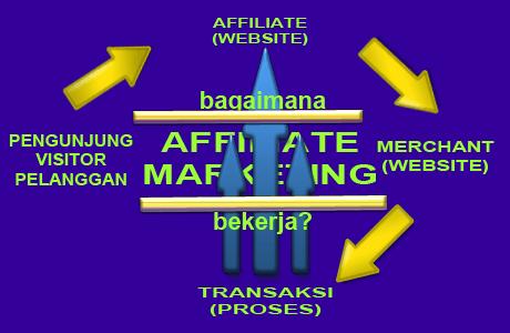 affiliate-marketing-work