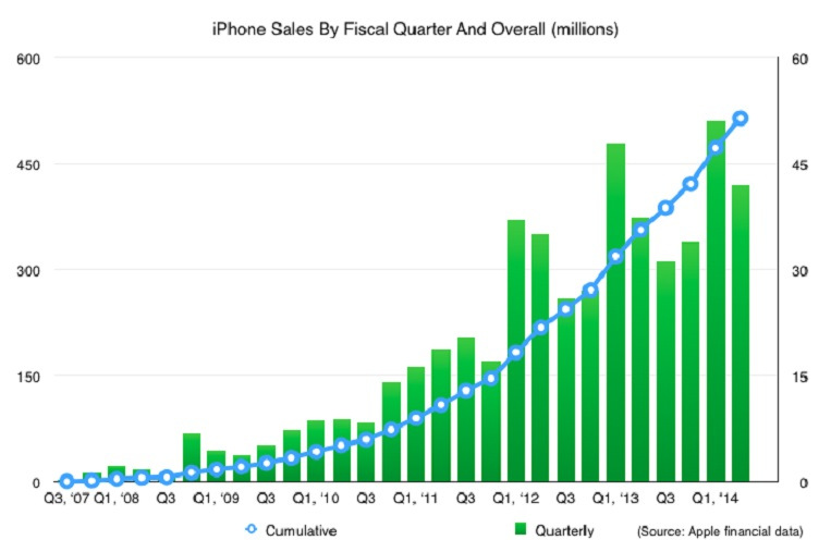 Iphone-ventas