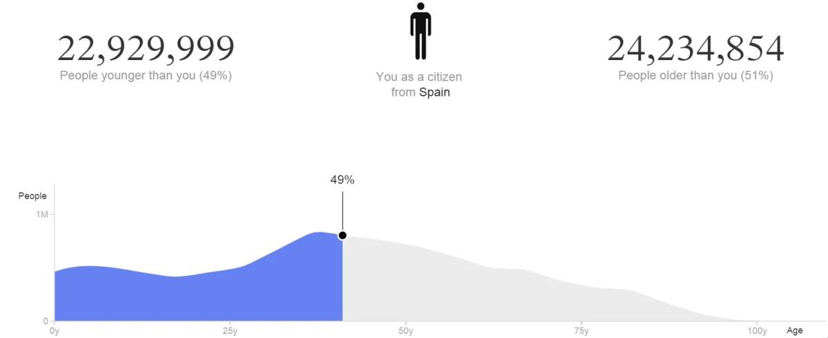 ¿Cuál es mi lugar en la población mundial? ¿Cuánto tiempo voy a vivir?