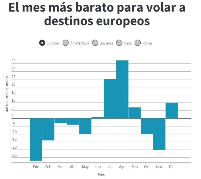 mes-barato-europa