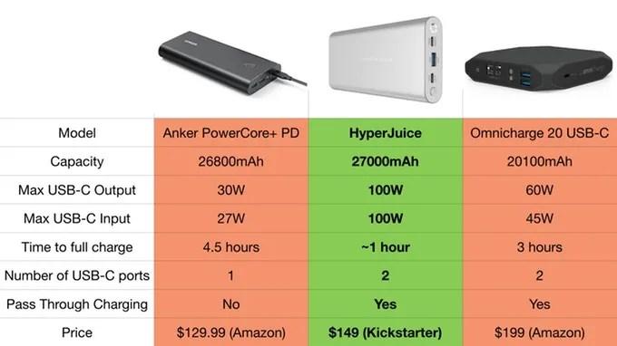 HyperJuice especificaciones