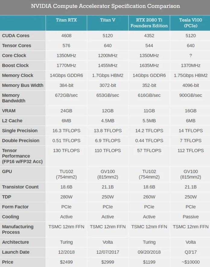 nvidia-titan-rtx-caracteristicas
