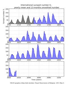 Det internationella solfläckstalet sedan 1700. (Data från SILSO.)  Den innevarande solcykeln är den svagaste sedan mellankrigstiden.