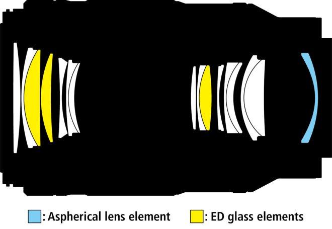Schaubild der Linsenanordnung des Makro-Objektivs NIKKOR Z MC 105 mm 1:2,8 VR S