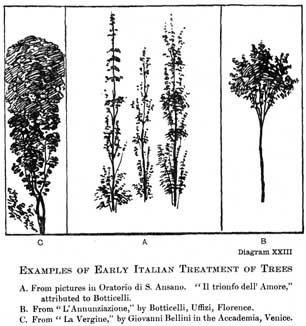 """Diagram XXIII. EXAMPLES OF EARLY ITALIAN TREATMENT OF TREES A. From pictures in Oratorio di S. Ansano. """"Il trionfo dell' Amore,"""" attributed to Botticelli. B. From """"L'Annunziazione,"""" by Botticelli, Uffizi, Florence. C. From """"La Vergine,"""" by Giovanni Bellini in the Accademia, Venice."""
