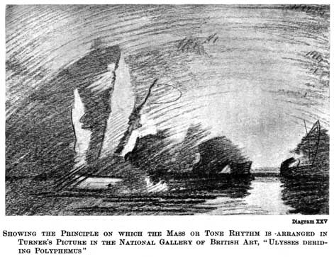 "Diagram XXV. SHOWING THE PRINCIPLE ON WHICH THE MASS OR TONE RHYTHM IS ARRANGED IN TURNER'S PICTURE IN THE NATIONAL GALLERY OF BRITISH ART, ""ULYSSES DERIDING POLYPHEMUS"""
