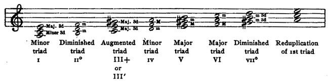 minor triads