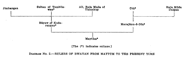 Diagram No. 2.—Rulers of Bwayan from Maytūm to the Present Time