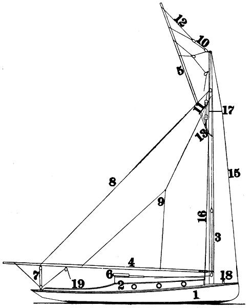 The Project Gutenberg eBook of On Yacht Sailing, by Thomas