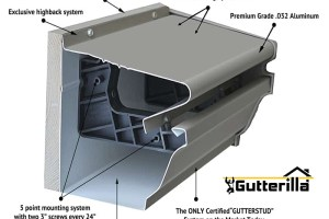 Gutterilla's All-In-One Seamless Gutter & Cover System in Austin TX
