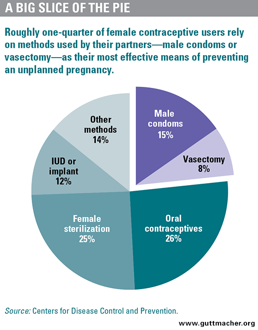 Rounding Out the Contraceptive Coverage Guarantee: Why