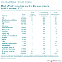 Contraceptive Use in the United States | Guttmacher Institute