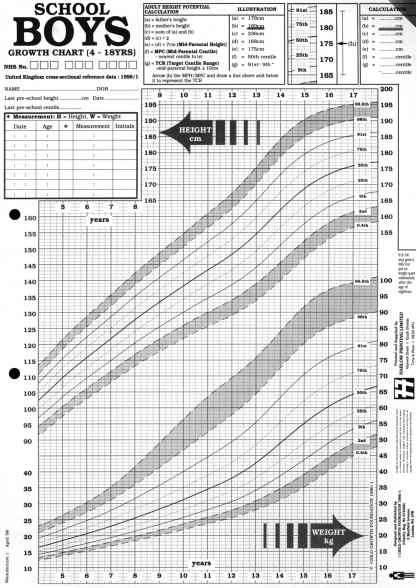 Growth Charts for Boys