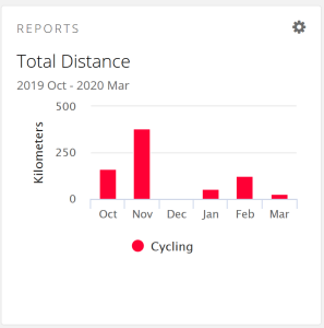 Chart of cycling distance over the past 6 months
