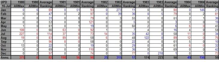 AHMXLMN 1980-1984