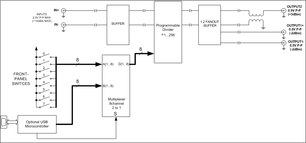 Integer Frequency Divider 1 256 Up To 14ghz
