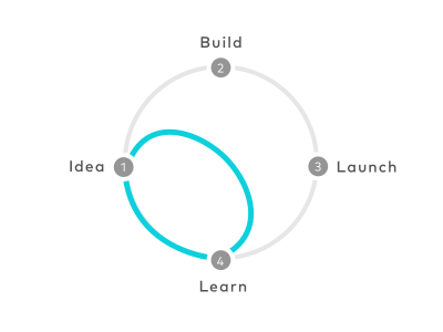 設計衝刺:The Design Sprint - 如何把 Google 的 Sprint 工作術運用在設計團隊?