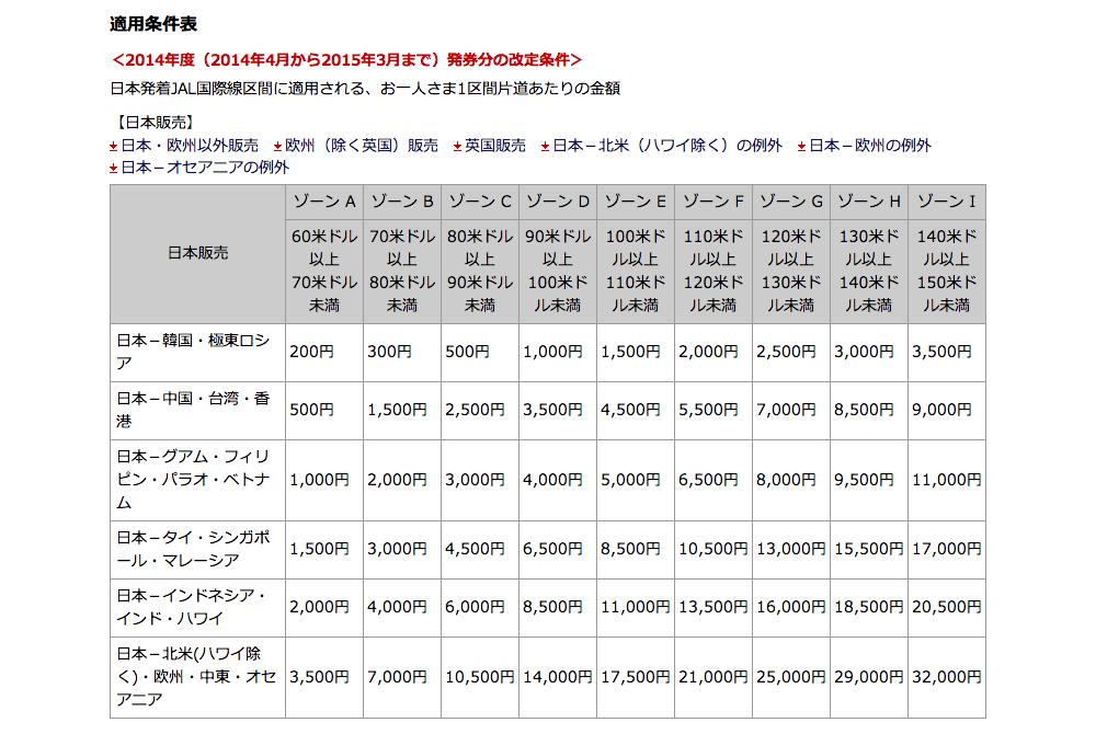 JAL国際線の燃油サーチャージ
