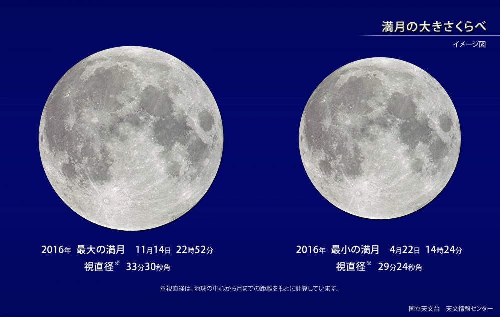 満月の大きさ比べ 国立天文台 天文情報センター (グアムでスーパームーン)