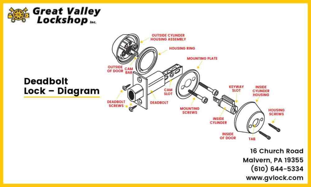 medium resolution of diagram showing the parts of a deadbolt lock